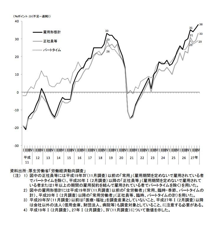 労働力過不足指数は依然として高いまま