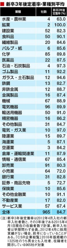 東洋経済が発表している新卒3年後の業種別定着率