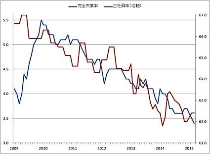 完全失業率と正社員数の推移