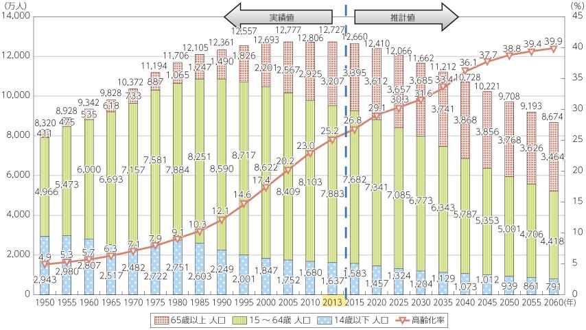 2060年における生産年齢人口は悲観的