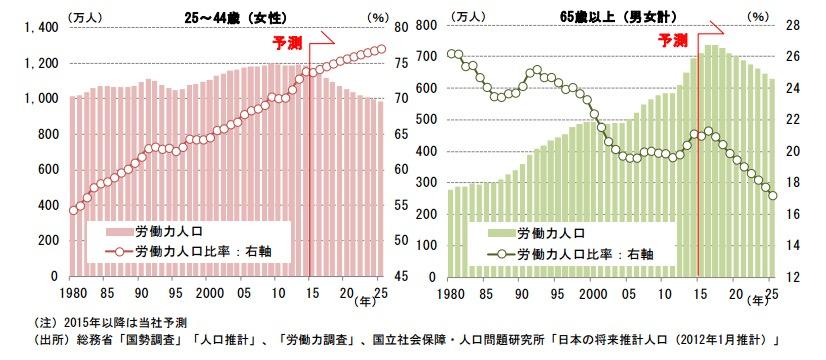労働力人口の男女別・年齢別グラフで見ると女性と高齢者の労働力は増加している