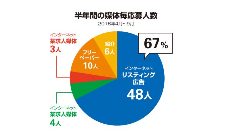 媒体毎の応募者人数グラフ