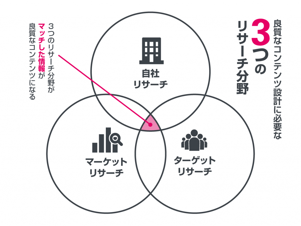 3つのリサーチ分野