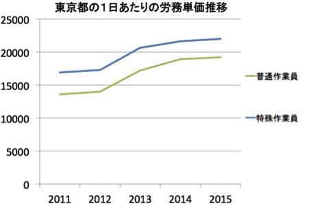 東京都の公共工事設計労務単価推移
