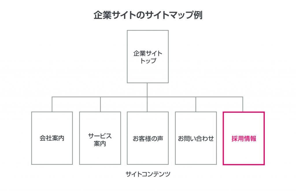 企業サイトのサイトマップ例