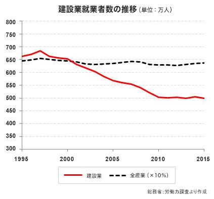 全産業に比べ建設業の人材不足は顕著
